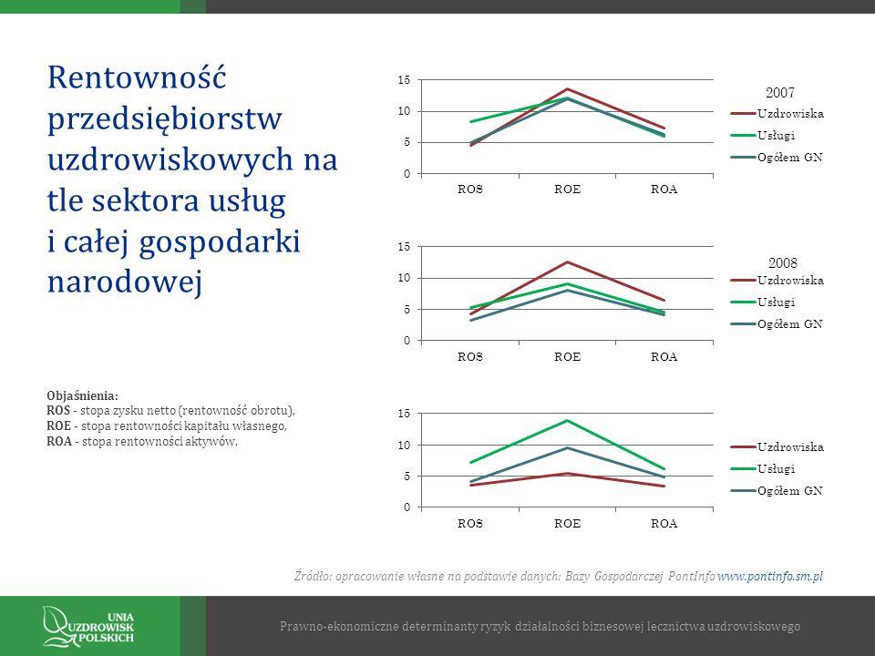 Rentowność przedsiębiorstw uzdrowiskowych na tle sektora usług i całej gospodarki narodowej Prawno-ekonomiczne determinanty ryzyk działalności bizneso