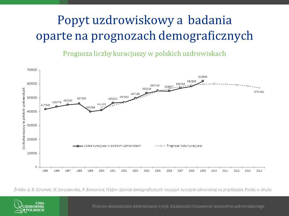 Popyt uzdrowiskowy a badania oparte na prognozach demograficznych Źródło: A. R. Szromek, M. Januszewska, P. Romaniuk, Wpływ zjawisk demograficznych na