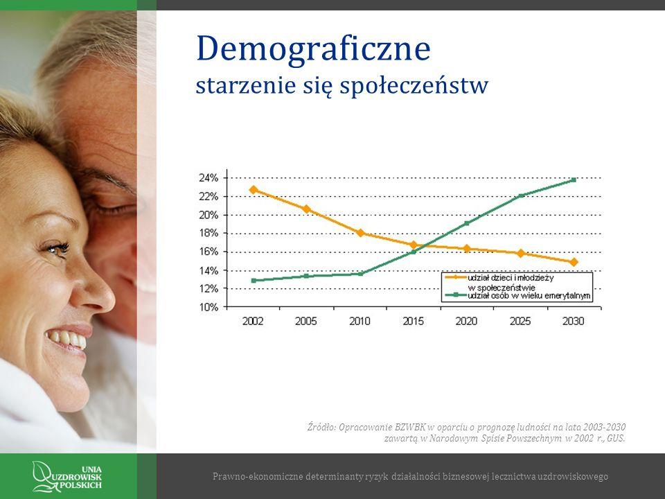Demograficzne starzenie się społeczeństw Prawno-ekonomiczne determinanty ryzyk działalności biznesowej lecznictwa uzdrowiskowego Źródło: Opracowanie B