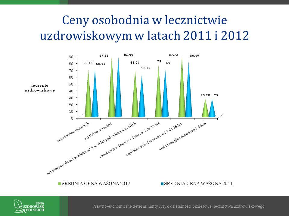 Ceny osobodnia w lecznictwie uzdrowiskowym w latach 2011 i 2012 Prawno-ekonomiczne determinanty ryzyk działalności biznesowej lecznictwa uzdrowiskoweg