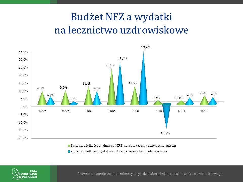 Budżet NFZ a wydatki na lecznictwo uzdrowiskowe Prawno-ekonomiczne determinanty ryzyk działalności biznesowej lecznictwa uzdrowiskowego