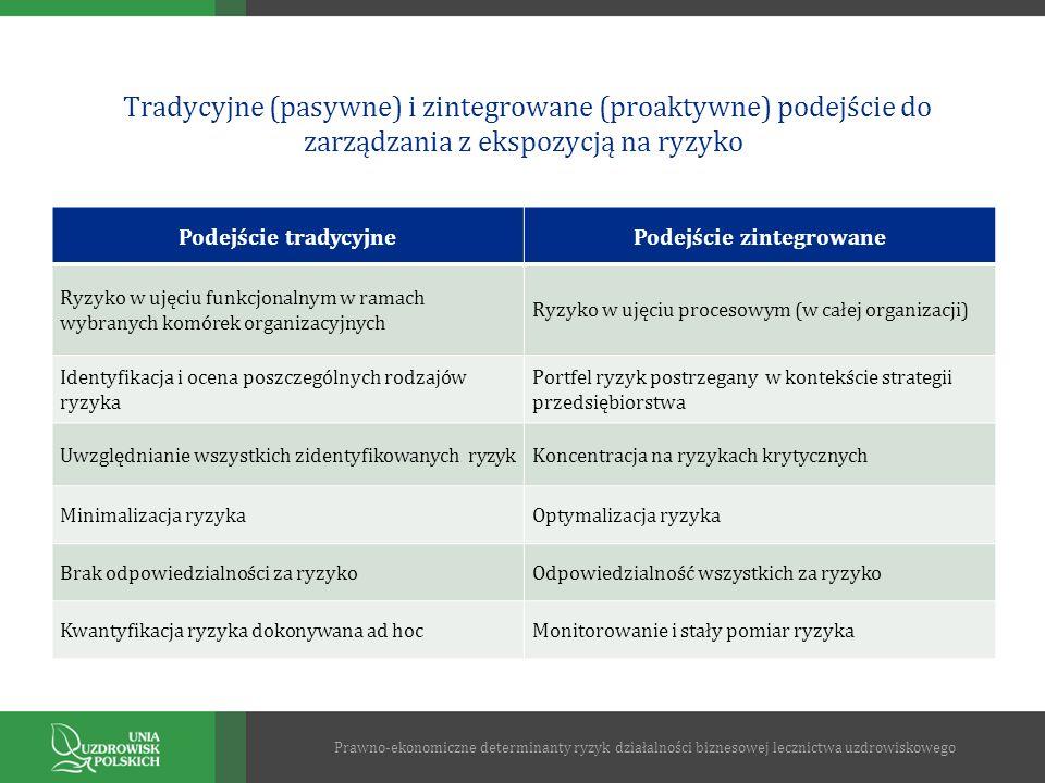 Tradycyjne (pasywne) i zintegrowane (proaktywne) podejście do zarządzania z ekspozycją na ryzyko Podejście tradycyjnePodejście zintegrowane Ryzyko w u