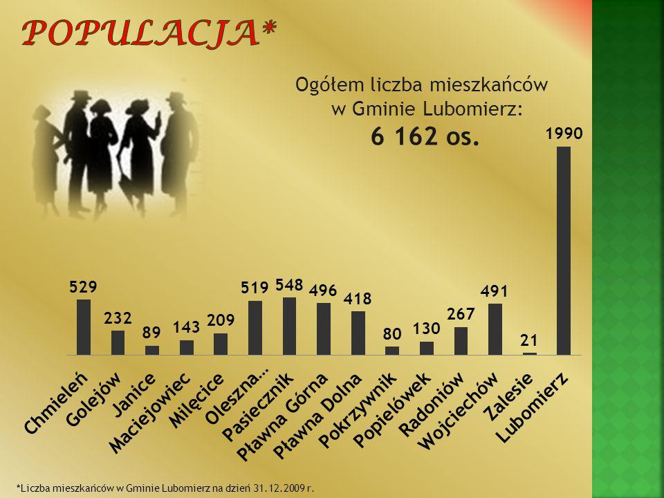 Ogółem liczba mieszkańców w Gminie Lubomierz: 6 162 os. *Liczba mieszkańców w Gminie Lubomierz na dzień 31.12.2009 r.