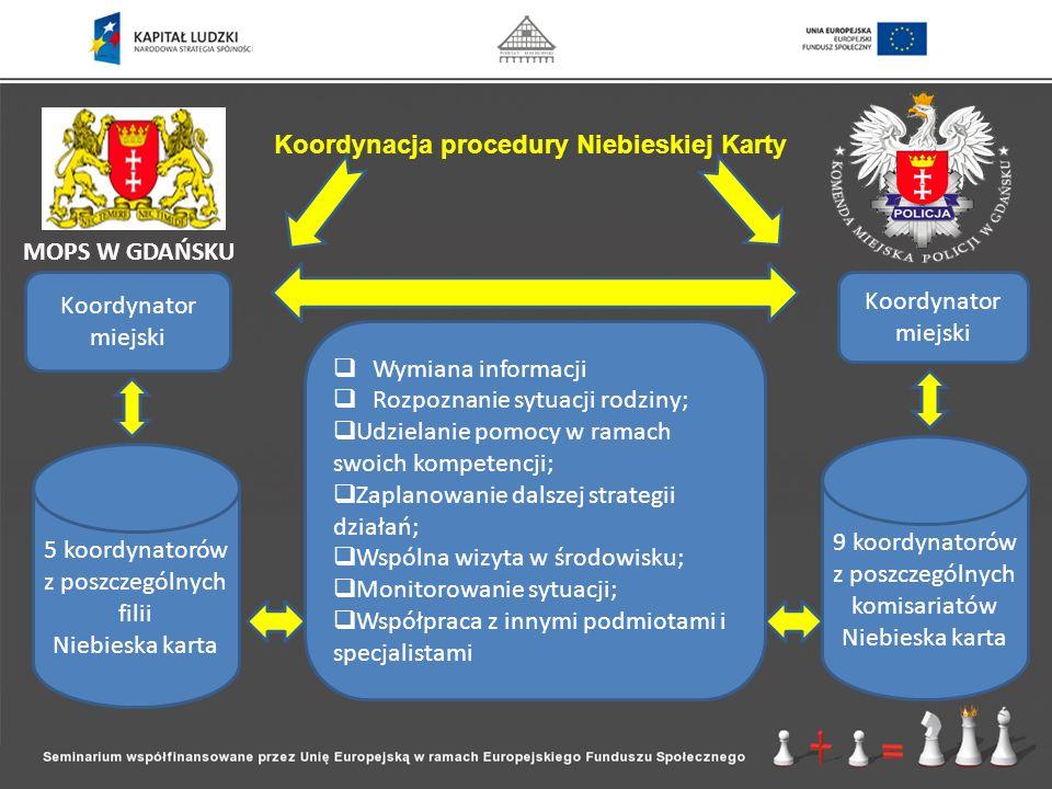Koordynacja procedury Niebieskiej Karty MOPS W GDAŃSKU Koordynator miejski 5 koordynatorów z poszczególnych filii Niebieska karta 9 koordynatorów z po
