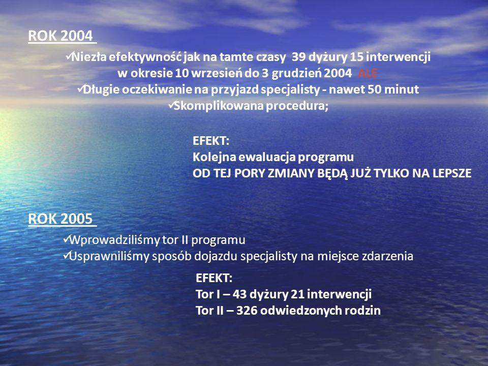 Niezła efektywność jak na tamte czasy 39 dyżury 15 interwencji w okresie 10 wrzesień do 3 grudzień 2004 ALE Długie oczekiwanie na przyjazd specjalisty
