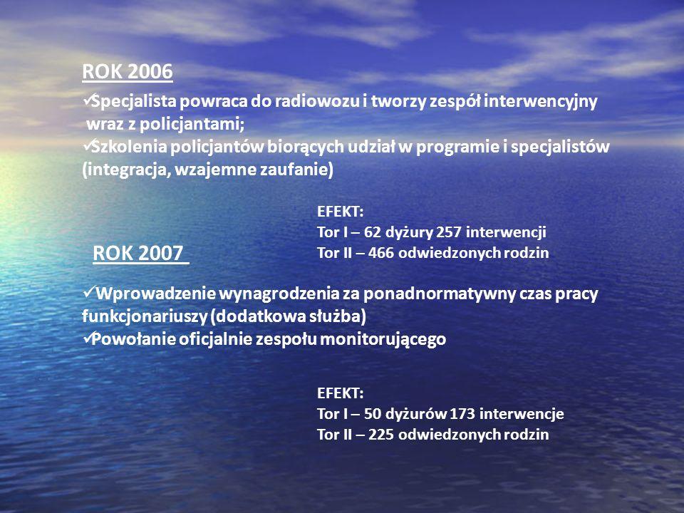ROK 2006 ROK 2007 Specjalista powraca do radiowozu i tworzy zespół interwencyjny wraz z policjantami; Szkolenia policjantów biorących udział w program