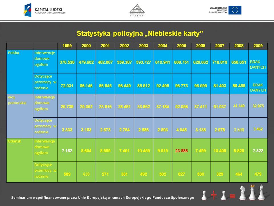 MAŁGORZATA MONT -Specjalista toru II Gdańskie Centrum Profilaktyki Uzależnień CELE: Opracowywanie indywidualnych strategii działania wobec rodzin dotkniętych przemocą Motywowanie osób uzależnionych i współuzależnionych do podjęcia leczenia Wskazanie miejsc, w których można uzyskać kompleksową pomoc psychologiczną i prawną Pomoc w pisaniu wniosków do MKRPA Współpraca z innymi instytucjami w celu pomocy osobom uwikłanym w przemoc (tj.