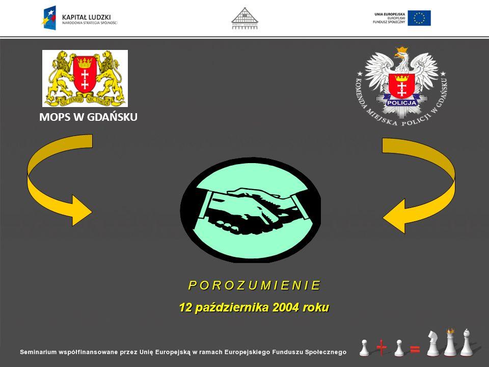 Koordynacja procedury Niebieskiej Karty MOPS W GDAŃSKU Koordynator miejski 5 koordynatorów z poszczególnych filii Niebieska karta 9 koordynatorów z poszczególnych komisariatów Niebieska karta Wymiana informacji Rozpoznanie sytuacji rodziny; Udzielanie pomocy w ramach swoich kompetencji; Zaplanowanie dalszej strategii działań; Wspólna wizyta w środowisku; Monitorowanie sytuacji; Współpraca z innymi podmiotami i specjalistami