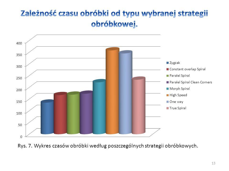13 Rys. 7. Wykres czasów obróbki według poszczególnych strategii obróbkowych.
