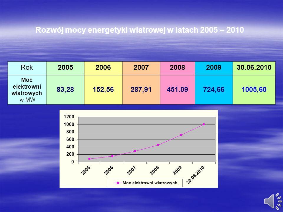 Energetyka wiatrowa w całej Europie staje się coraz poważniejszym źródłem energii elektrycznej. W Polsce sektor ten nie ma jeszcze dużego znaczenia, n