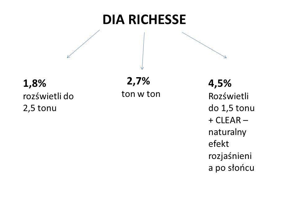 DIA RICHESSE 1,8% rozświetli do 2,5 tonu 2,7% ton w ton 4,5% Rozświetli do 1,5 tonu + CLEAR – naturalny efekt rozjaśnieni a po słońcu