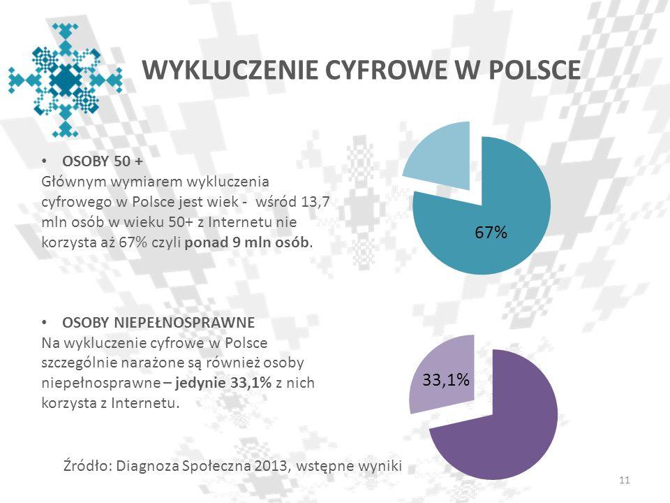 WYKLUCZENIE CYFROWE W POLSCE OSOBY 50 + Głównym wymiarem wykluczenia cyfrowego w Polsce jest wiek - wśród 13,7 mln osób w wieku 50+ z Internetu nie ko