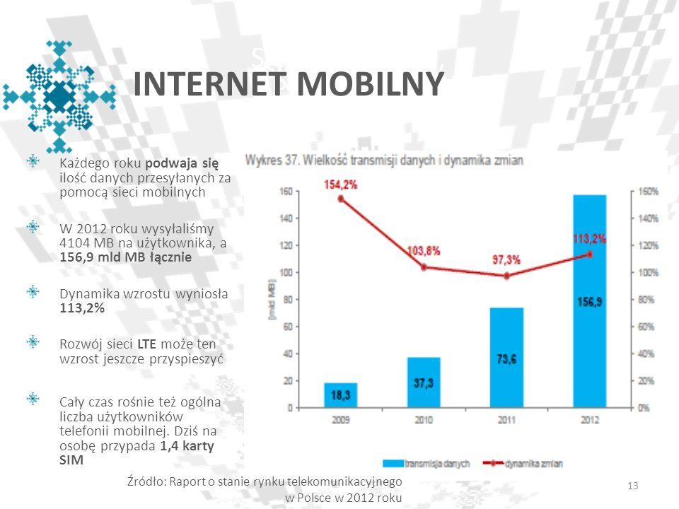 Cały czas rośnie też ogólna liczba użytkowników telefonii mobilnej. Dziś na osobę przypada 1,4 karty SIM 13 Sieć E- Orlików INTERNET MOBILNY Każdego r