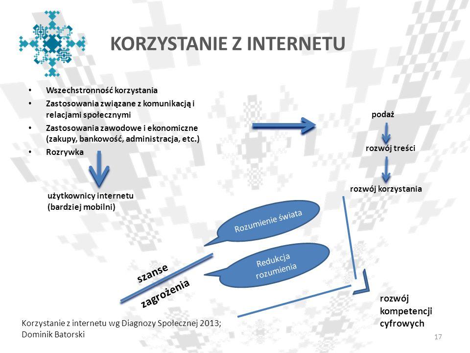 KORZYSTANIE Z INTERNETU Wszechstronność korzystania Zastosowania związane z komunikacją i relacjami społecznymi Zastosowania zawodowe i ekonomiczne (z