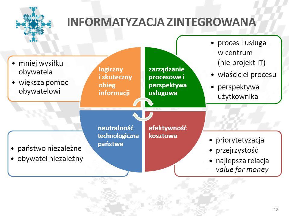 18 priorytetyzacja przejrzystość najlepsza relacja value for money państwo niezależne obywatel niezależny proces i usługa w centrum (nie projekt IT) w