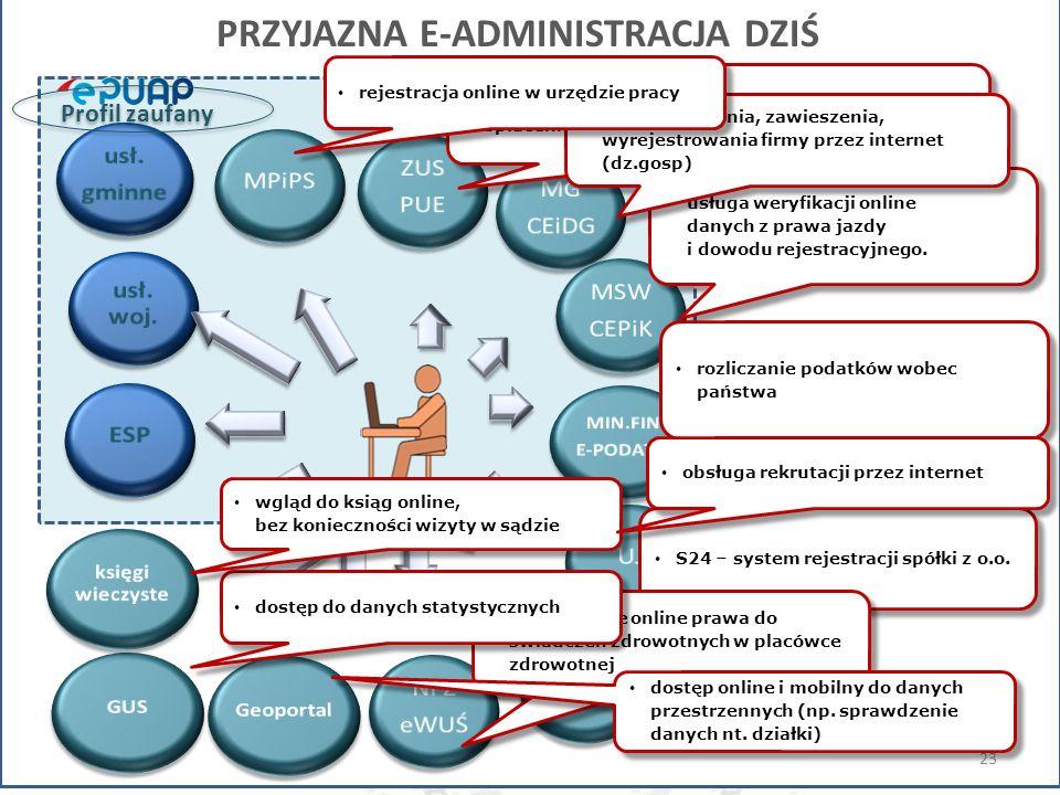 usługa weryfikacji online danych z prawa jazdy i dowodu rejestracyjnego. S24 – system rejestracji spółki z o.o. 23 usługa elektronicznego sprawdzenia