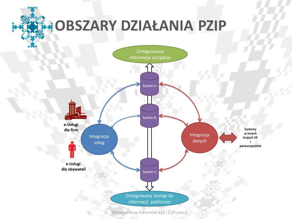 Ministerstwo Administracji i Cyfryzacji OBSZARY DZIAŁANIA PZIP