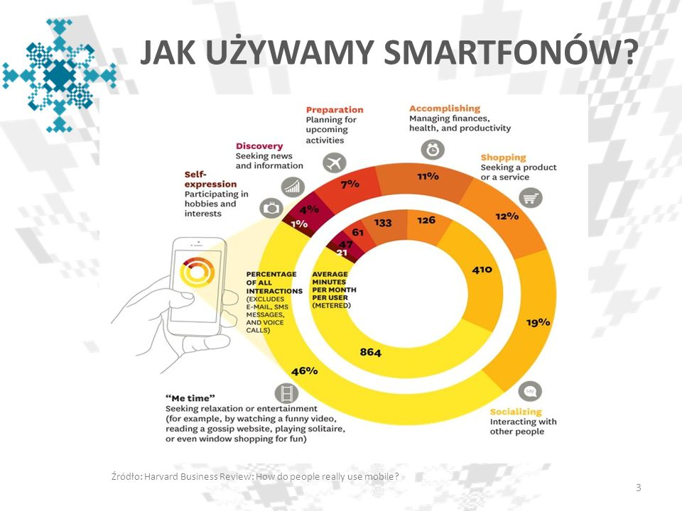 JAK UŻYWAMY SMARTFONÓW? Źródło: Harvard Business Review: How do people really use mobile? 3