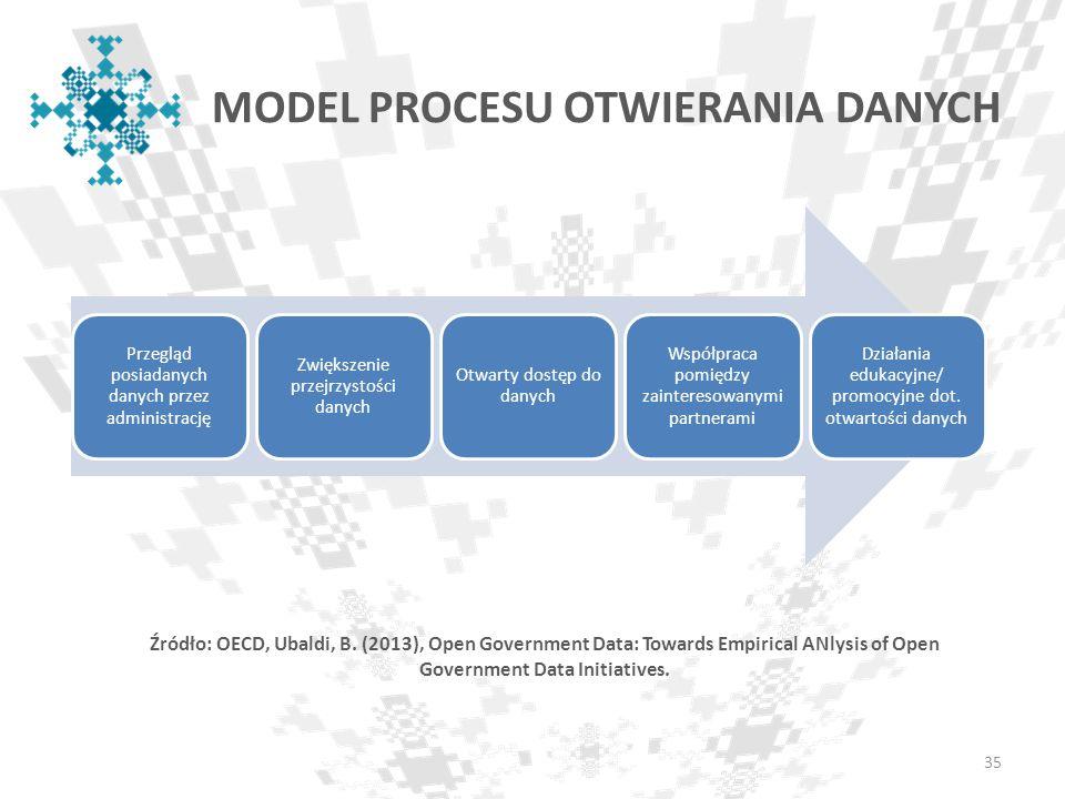 MODEL PROCESU OTWIERANIA DANYCH Przegląd posiadanych danych przez administrację Zwiększenie przejrzystości danych Otwarty dostęp do danych Współpraca