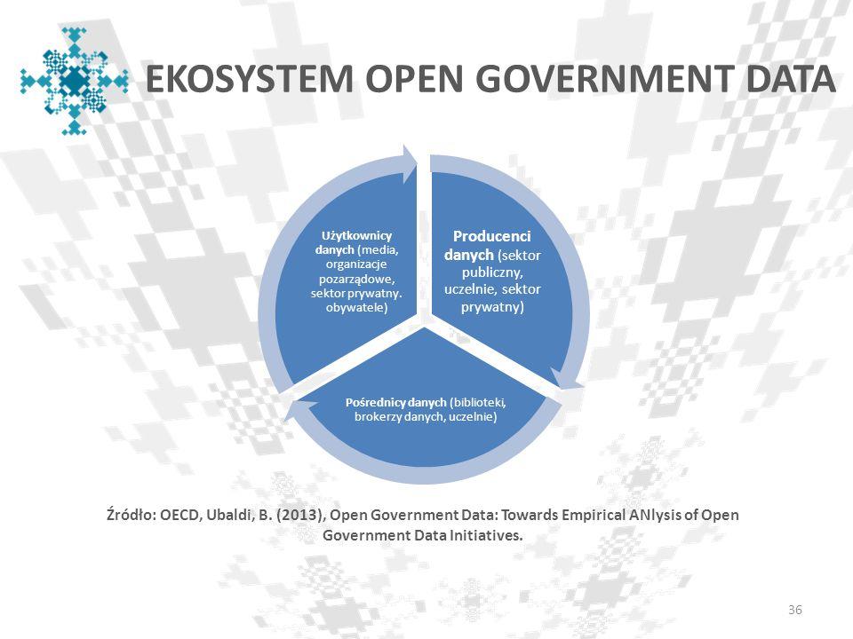 EKOSYSTEM OPEN GOVERNMENT DATA Producenci danych (sektor publiczny, uczelnie, sektor prywatny) Pośrednicy danych (biblioteki, brokerzy danych, uczelni