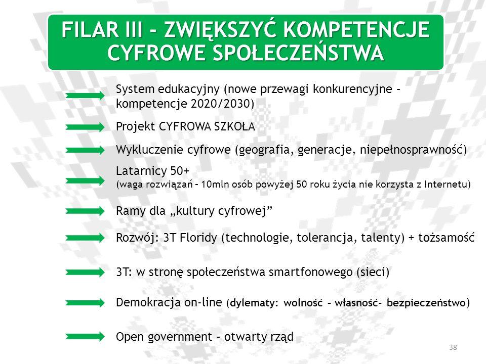 FILAR III - ZWIĘKSZYĆ KOMPETENCJE CYFROWE SPOŁECZEŃSTWA System edukacyjny (nowe przewagi konkurencyjne – kompetencje 2020/2030) Projekt CYFROWA SZKOŁA