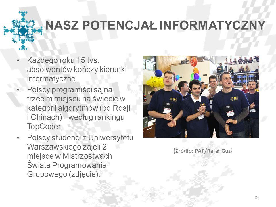 NASZ POTENCJAŁ INFORMATYCZNY Każdego roku 15 tys. absolwentów kończy kierunki informatyczne. Polscy programiści są na trzecim miejscu na świecie w kat