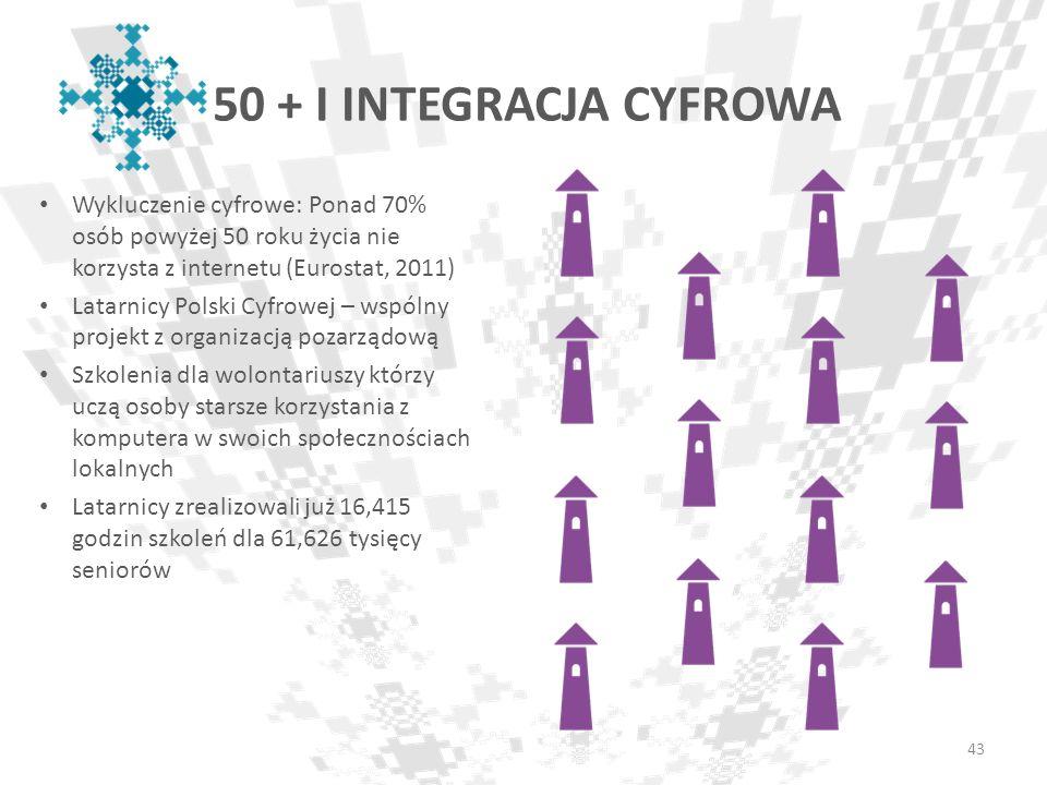 50 + I INTEGRACJA CYFROWA Wykluczenie cyfrowe: Ponad 70% osób powyżej 50 roku życia nie korzysta z internetu (Eurostat, 2011) Latarnicy Polski Cyfrowe