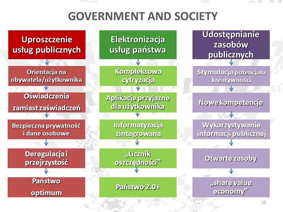 Deregulacja i przejrzystość Otwarte zasoby GOVERNMENT AND SOCIETY Licznik oszczędności Informatyzacja zintegrowana Kompleksowa cyfryzacja Elektronizac