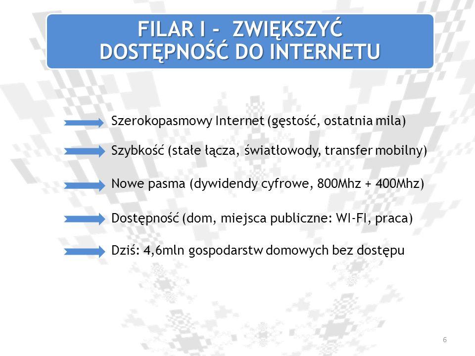 FILAR I - ZWIĘKSZYĆ DOSTĘPNOŚĆ DO INTERNETU Szerokopasmowy Internet (gęstość, ostatnia mila) Szybkość (stałe łącza, światłowody, transfer mobilny) Dos