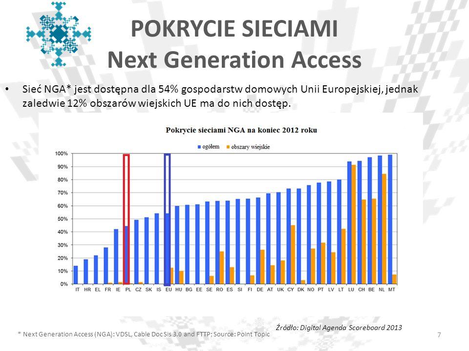 POKRYCIE SIECIAMI Next Generation Access Sieć NGA* jest dostępna dla 54% gospodarstw domowych Unii Europejskiej, jednak zaledwie 12% obszarów wiejskic