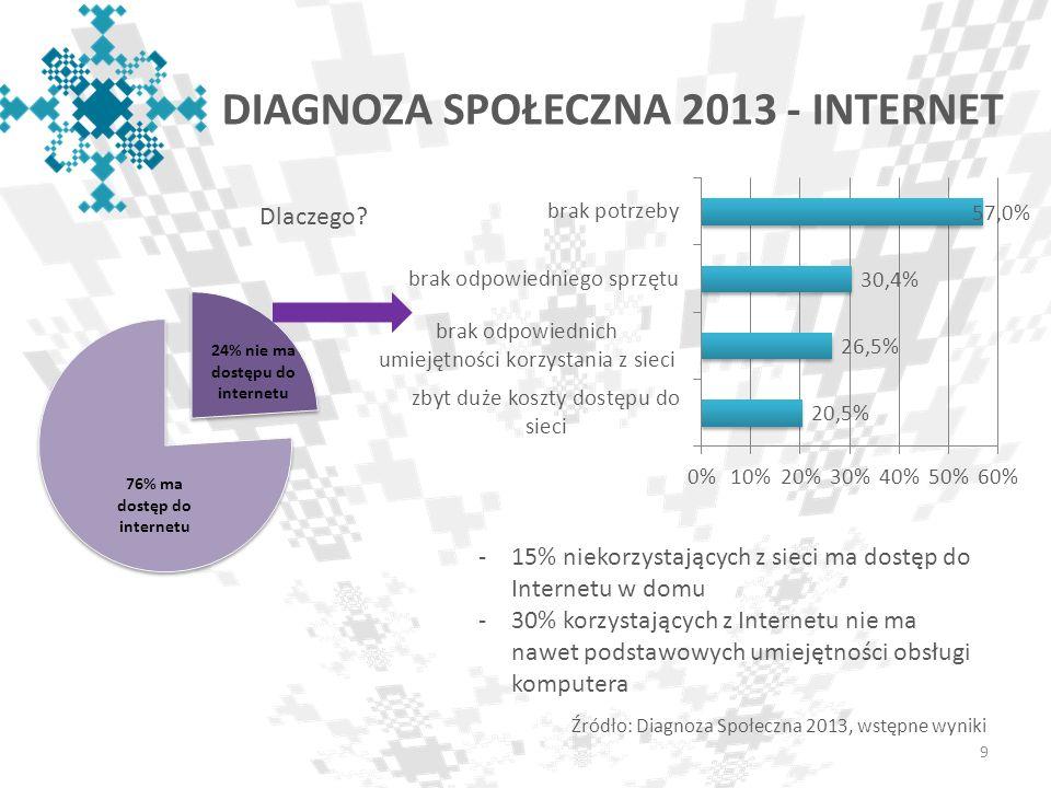 DIAGNOZA SPOŁECZNA 2013 - INTERNET 9 Źródło: Diagnoza Społeczna 2013, wstępne wyniki Dlaczego? -15% niekorzystających z sieci ma dostęp do Internetu w
