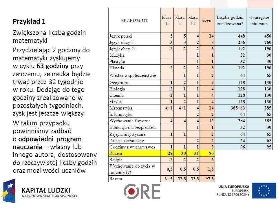 Lp.Obowiązkowe zajęcia edukacyjneIIIIIIRazeml.g. w cyklul.tyg >>32 róznica 1.język polski000014 0000450-450 3.język obcy I000 014 0000 450-450 6.język