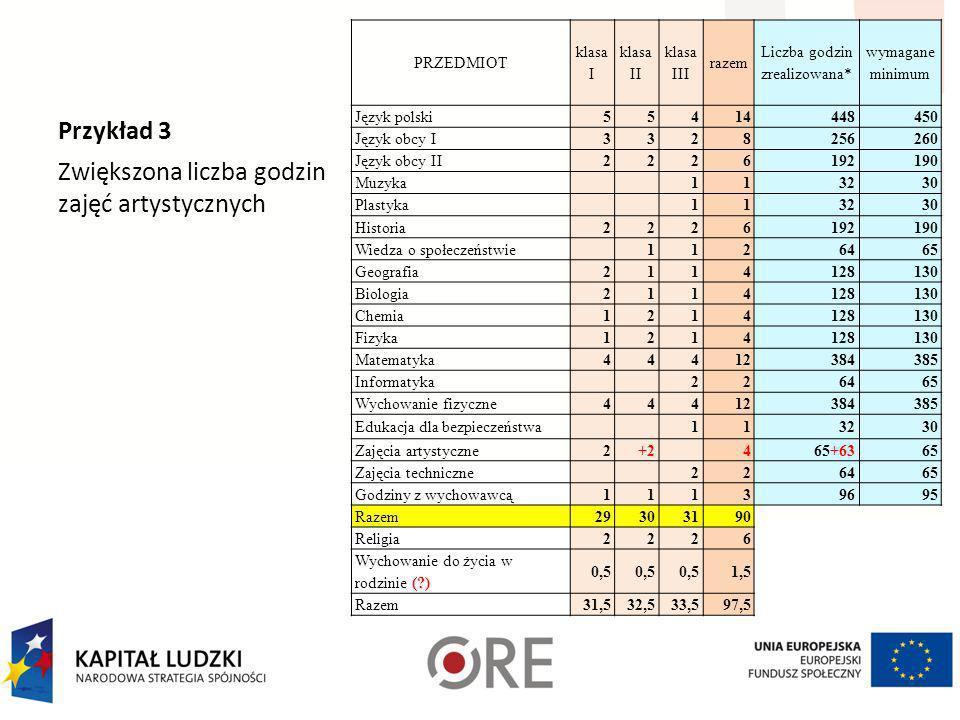 Przykład 2 Zwiększona liczba godzin języka polskiego i języka obcego PRZEDMIOT klasa I klasa II klasa III razem Liczba godzin zrealizowana* wymagane m