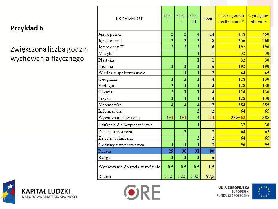 Przykład 5 Zwiększona liczba godzin informatyki PRZEDMIOT klasa I klasa II klasa III razem Liczba godzin zrealizowana* wymagane minimum Język polski55