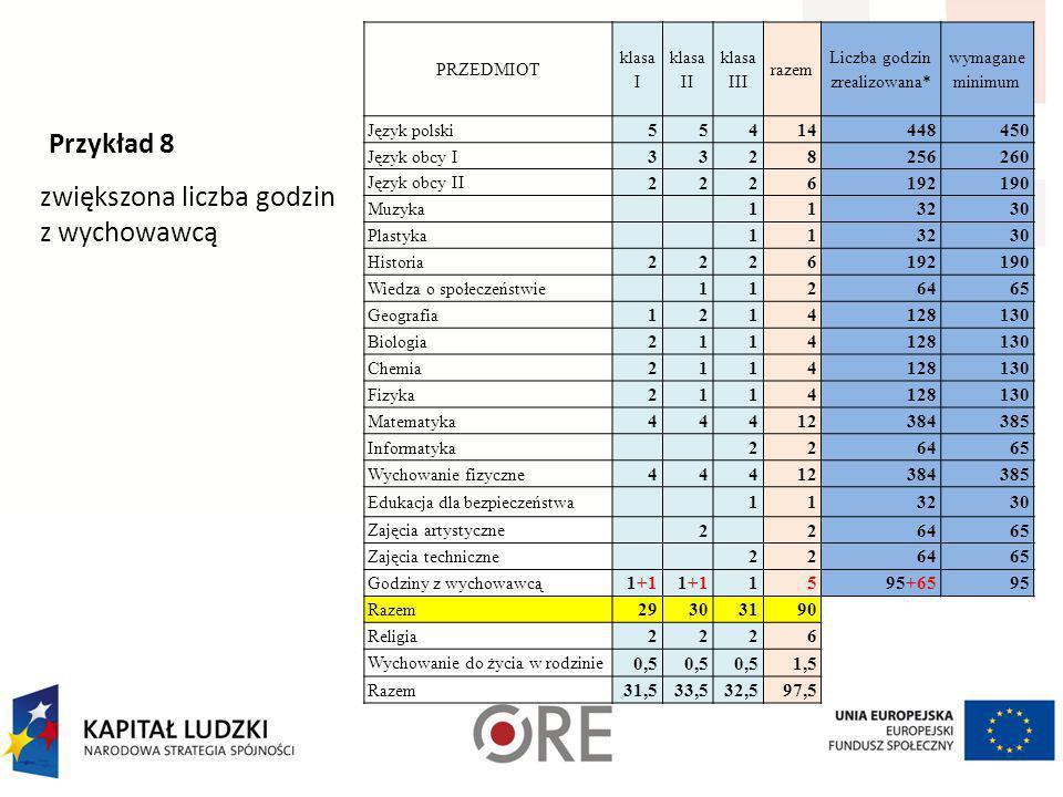 Przykład 7 zwiększona liczba godzin języka obcego PRZEDMIOT klasa I klasa II klasa III razem Liczba godzin zrealizowana* wymagane minimum Język polski