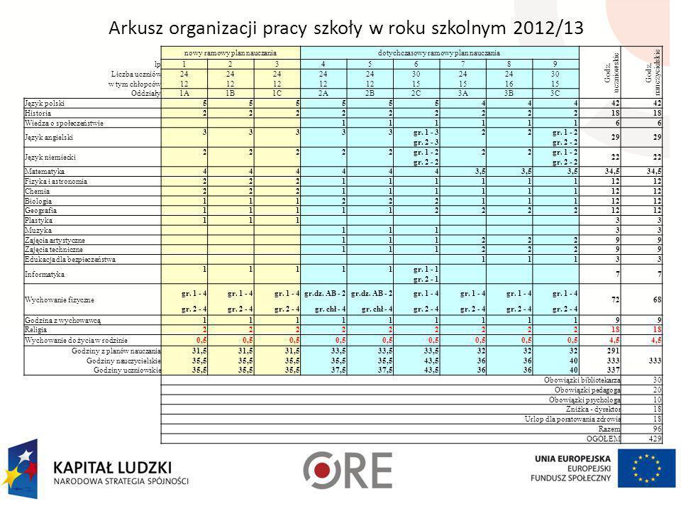 Przykład 8 zwiększona liczba godzin z wychowawcą PRZEDMIOT klasa I klasa II klasa III razem Liczba godzin zrealizowana* wymagane minimum Język polski