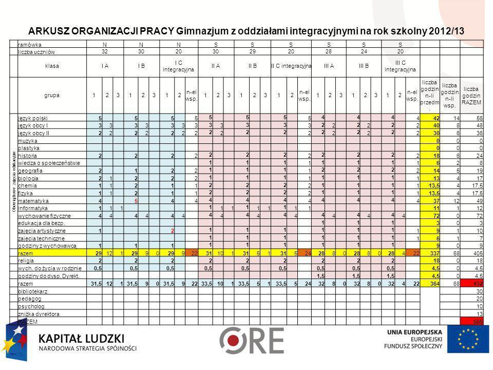 Arkusz organizacji pracy szkoły w roku szkolnym 2012/13 nowy ramowy plan nauczaniadotychczasowy ramowy plan nauczania Godz. uczniowskie Godz. nauczyci