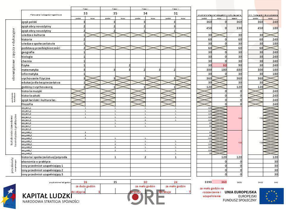 Planowana liczba godzin tygodniowo Klasa IKlasa IIKlasa IIIprzydzielona liczba godzin w cyklu nauczania min. liczba godzin do przydzielenia 272930 z p