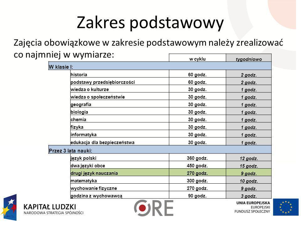 Zakres podstawowy Przedmioty obowiązkowe ujęte w podstawie programowej w zakresie podstawowym, które można realizować przez 3 lata nauki: – język pols