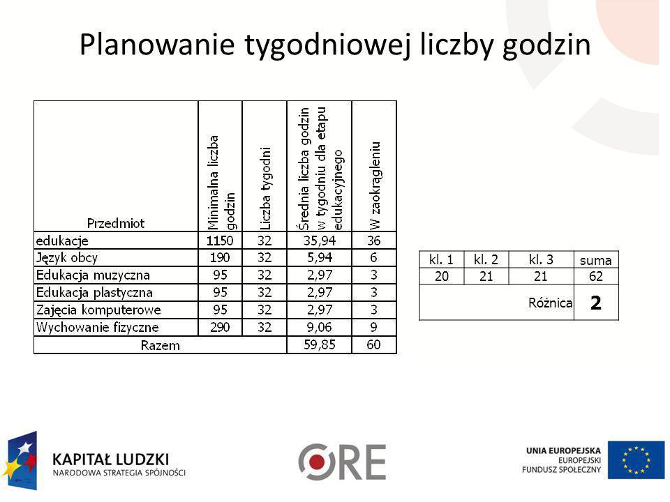 Planowanie tygodniowej liczby godzin - przykładowe obliczenia j.polski - 510 godzin 510 : 32 tyg = 15,94 godzin czyli możemy przyznać godziny np. 5 +