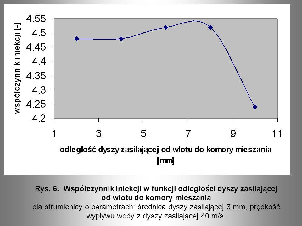 Rys. 6. Współczynnik iniekcji w funkcji odległości dyszy zasilającej od wlotu do komory mieszania dla strumienicy o parametrach: średnica dyszy zasila