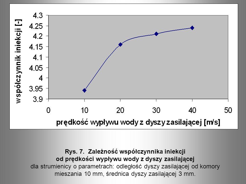 Rys. 7. Zależność współczynnika iniekcji od prędkości wypływu wody z dyszy zasilającej dla strumienicy o parametrach: odległość dyszy zasilającej od k