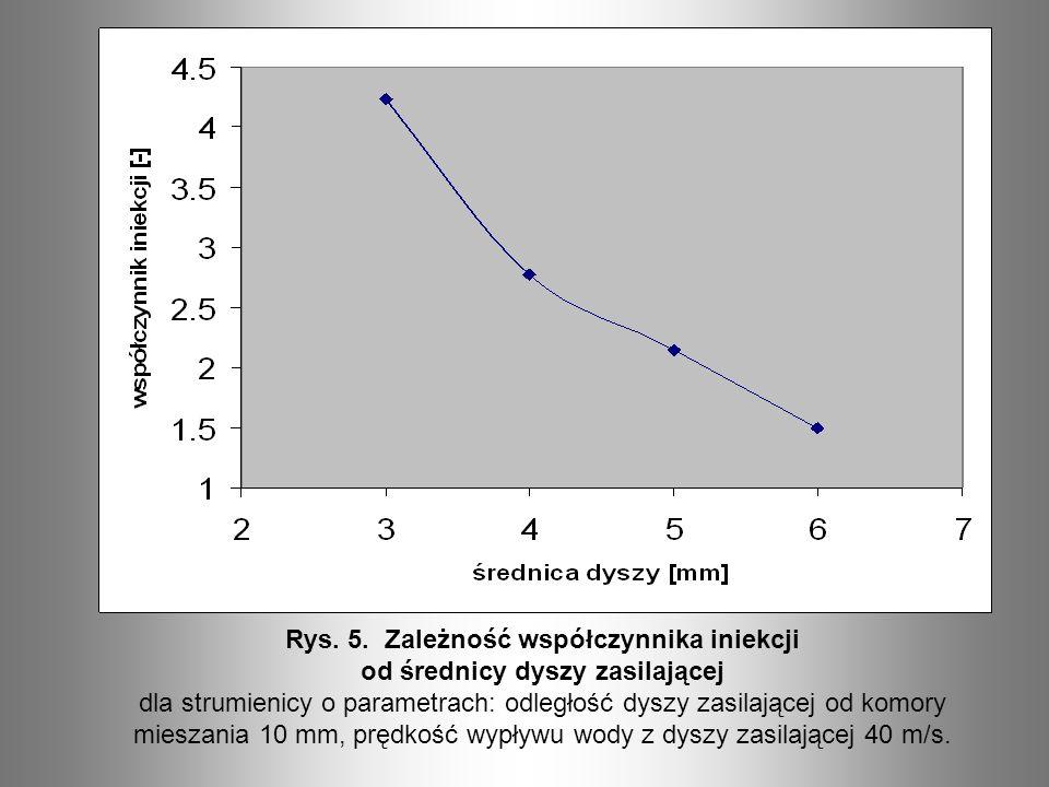 Rys. 5. Zależność współczynnika iniekcji od średnicy dyszy zasilającej dla strumienicy o parametrach: odległość dyszy zasilającej od komory mieszania
