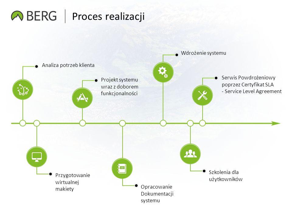Proces realizacji Analiza potrzeb klienta Przygotowanie wirtualnej makiety Projekt systemu wraz z doborem funkcjonalności Opracowanie Dokumentacji systemu Szkolenia dla użytkowników Serwis Powdrożeniowy poprzez Certyfikat SLA - Service Level Agreement Wdrożenie systemu