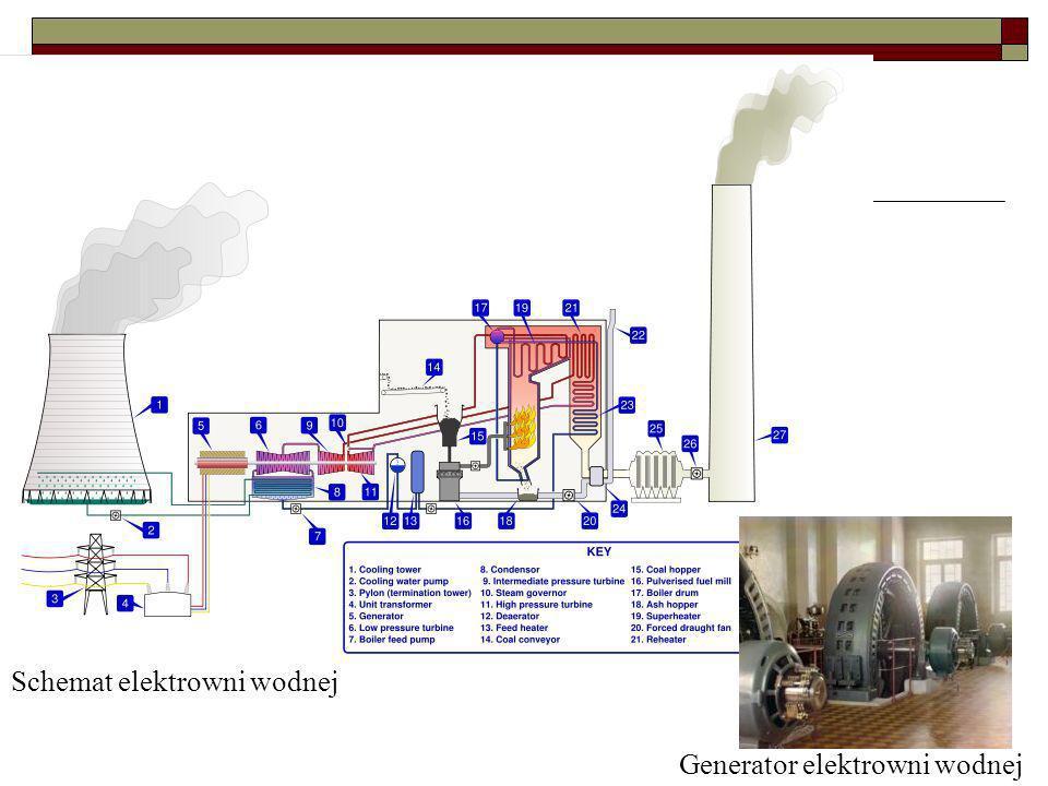 Generator elektrowni wodnej Schemat elektrowni wodnej