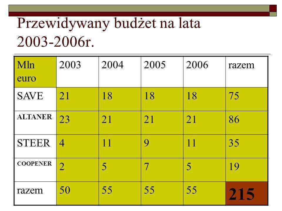 Przewidywany budżet na lata 2003-2006r. Mln euro 2003200420052006razem SAVE2118 75 ALTANER 2321 86 STEER4119 35 COOPENER 257519 razem5055 215