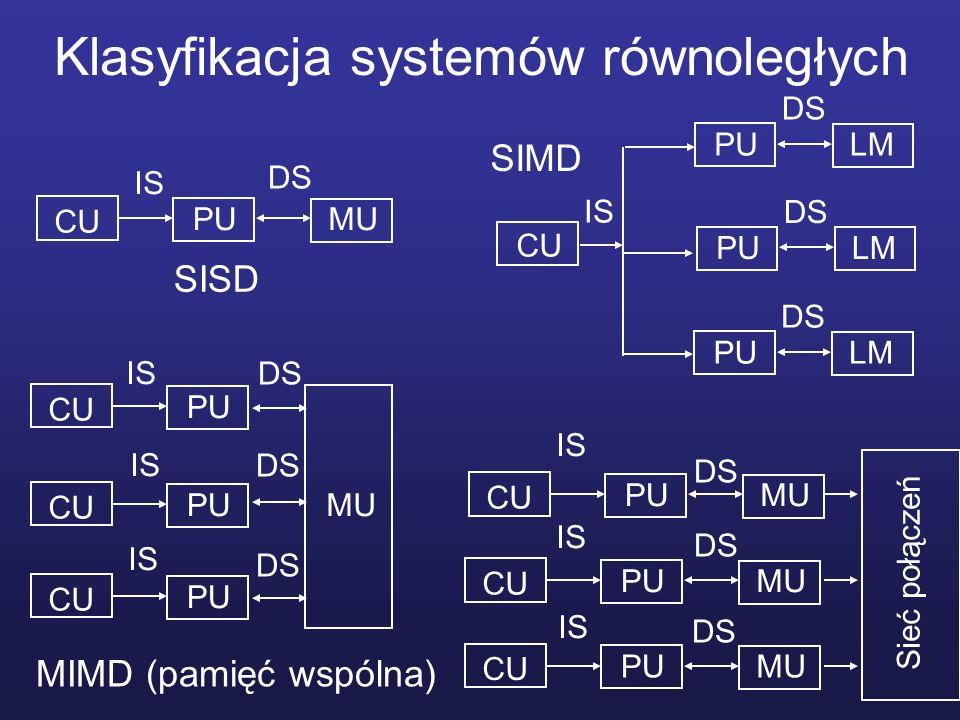 Klasyfikacja systemów równoległych PUMU IS DS SISD CU PULM DS PULM DS PULM DS IS SIMD CU PU CU PU CU PU CU IS MU MIMD (pamięć wspólna) DS PUMU CU PUMU