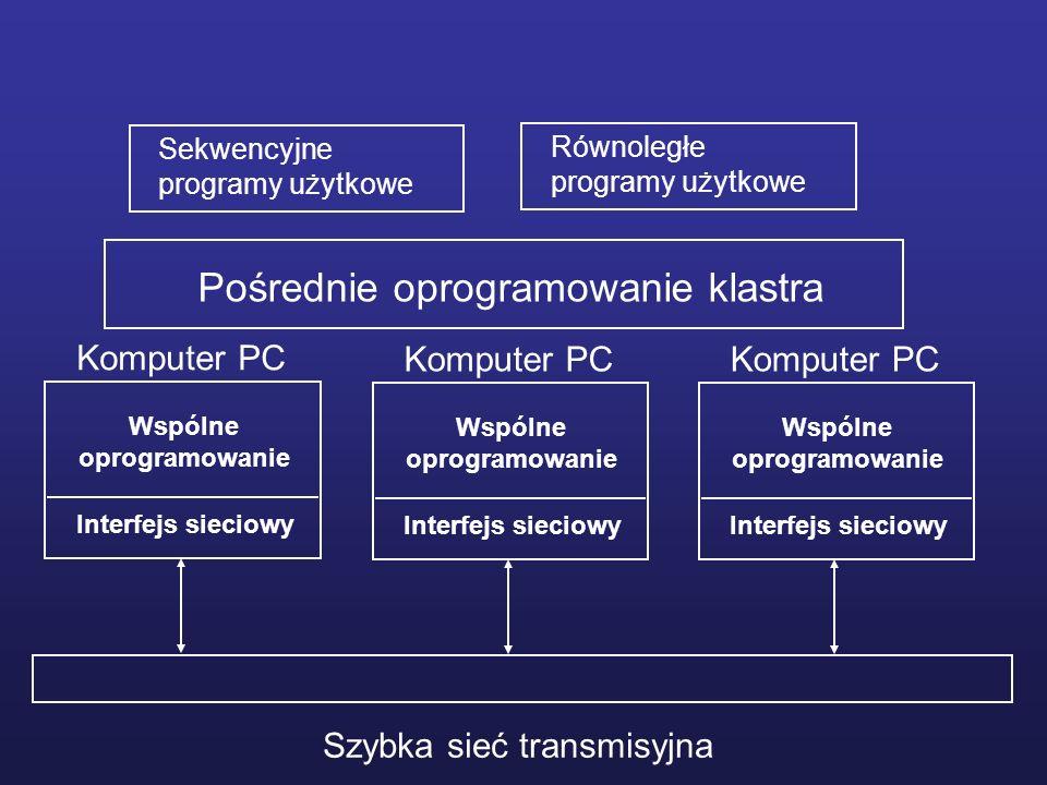 Szybka sieć transmisyjna Interfejs sieciowy Wspólne oprogramowanie Komputer PC Interfejs sieciowy Wspólne oprogramowanie Komputer PC Interfejs sieciow