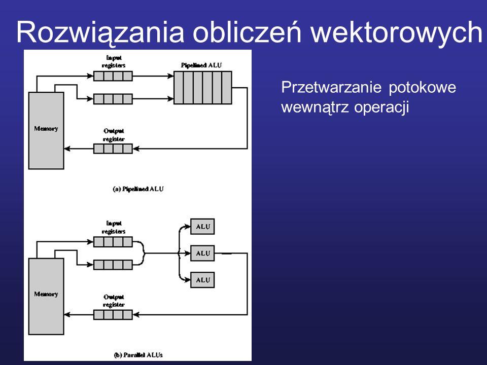 Rozwiązania obliczeń wektorowych Przetwarzanie potokowe wewnątrz operacji