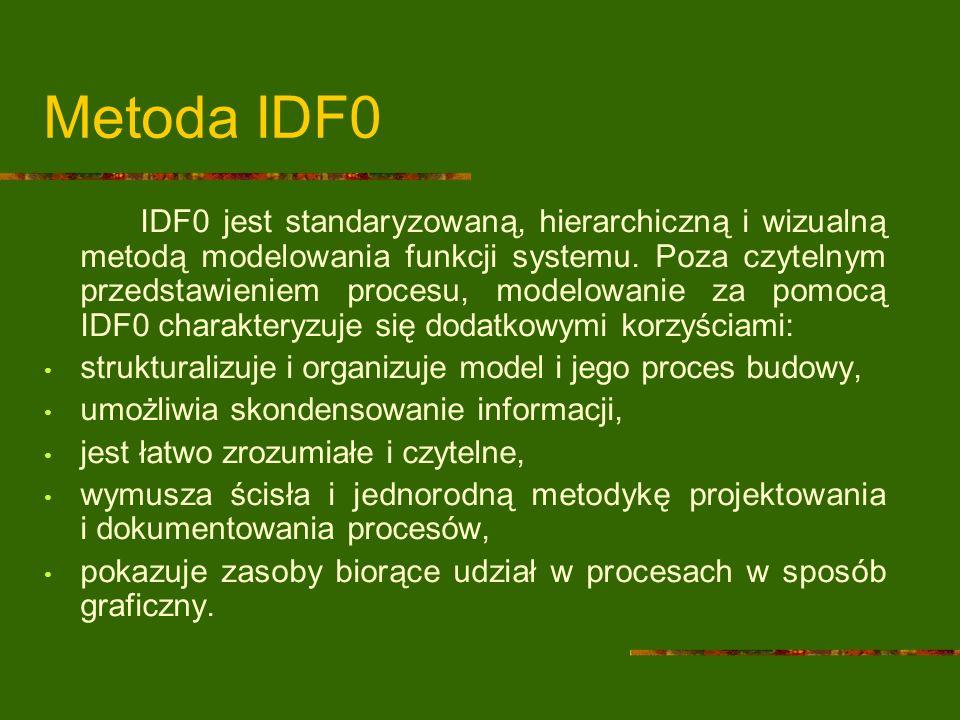 Metoda IDF0 IDF0 jest standaryzowaną, hierarchiczną i wizualną metodą modelowania funkcji systemu. Poza czytelnym przedstawieniem procesu, modelowanie